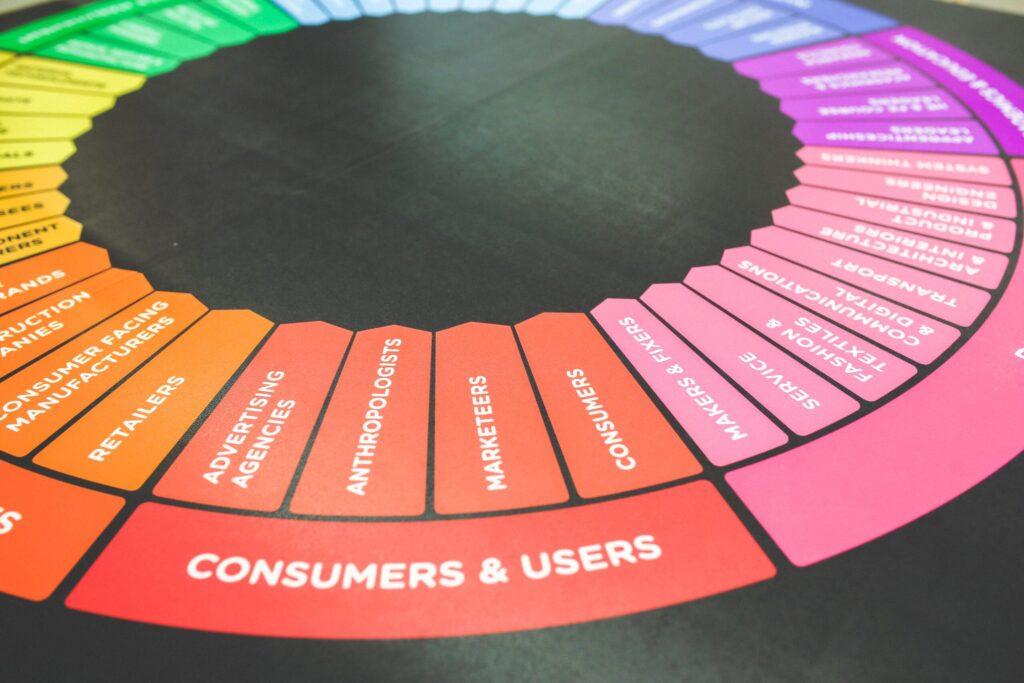 Marketing strategy wheel